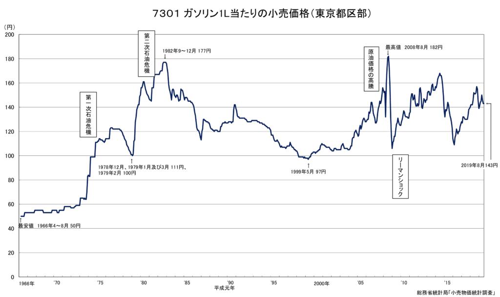 ガソリン価格推移グラフ(1966年〜2019年)